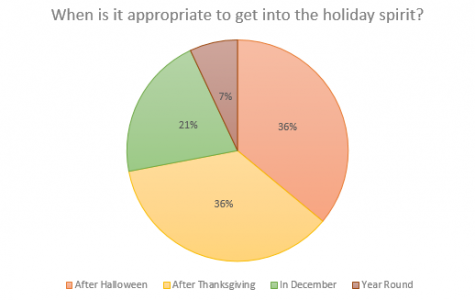 Holiday Spirit: When is too soon to decorate?