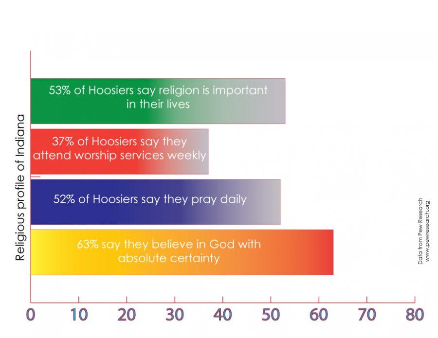 Religious diversity shown in CHS community