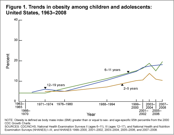This is a chart showing the percent of childhood obesity as it evolves over time. The data begins in the early 1960s and goes all the way to the late 2010s. Courtesy of Creative Commons.