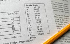 The Carroll High School grading scale.
